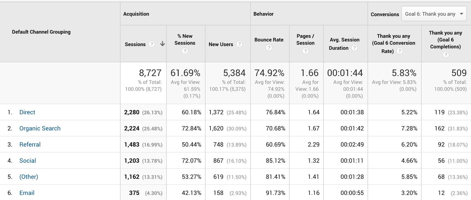 Channels Analytics