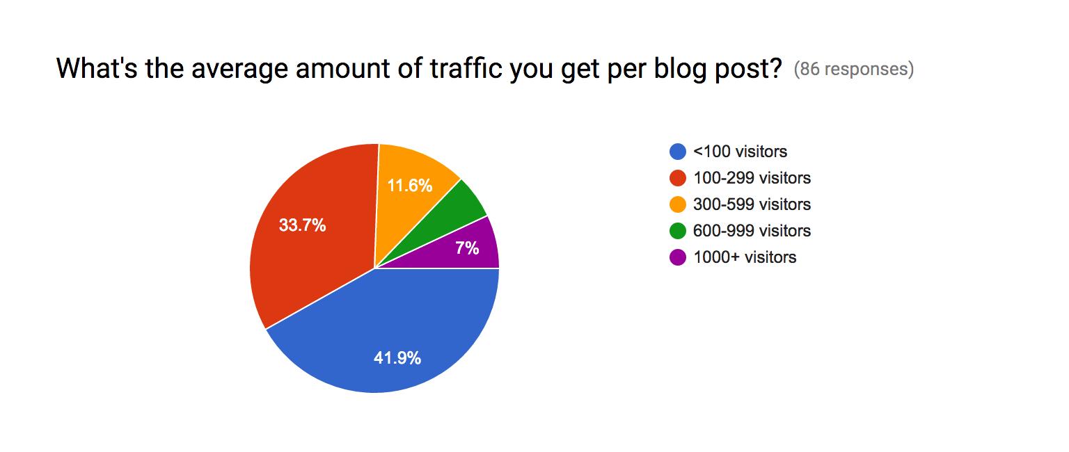 averagetrafficperblogpost