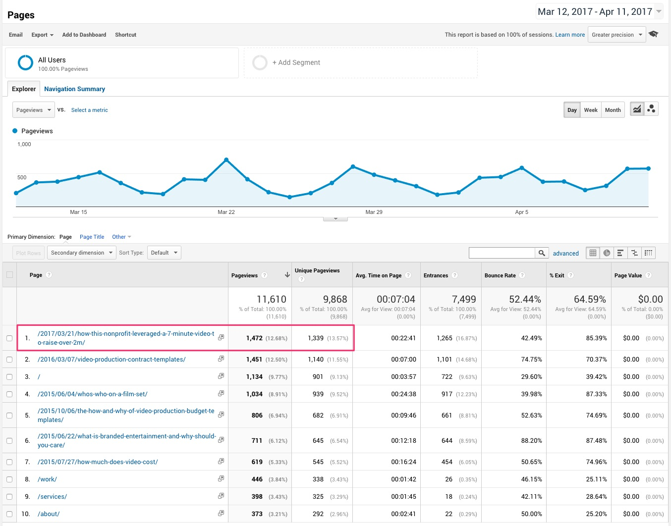 Pages Analytics 2