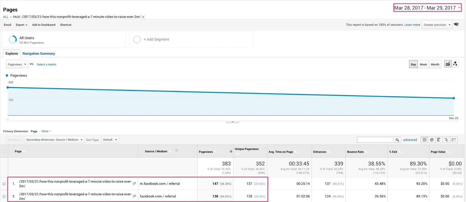 Pages Analytics 3
