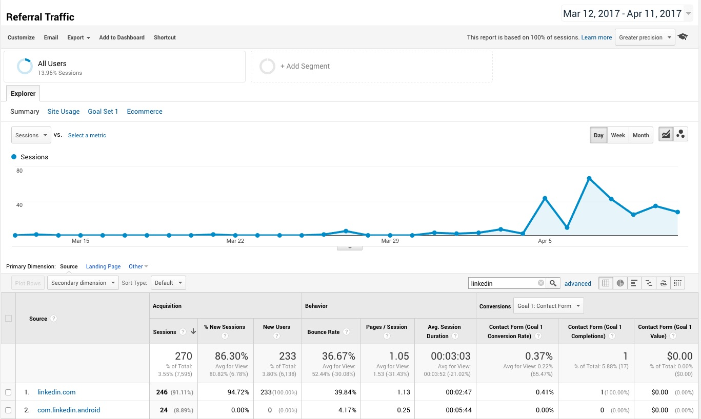 Referral Traffic Analytics