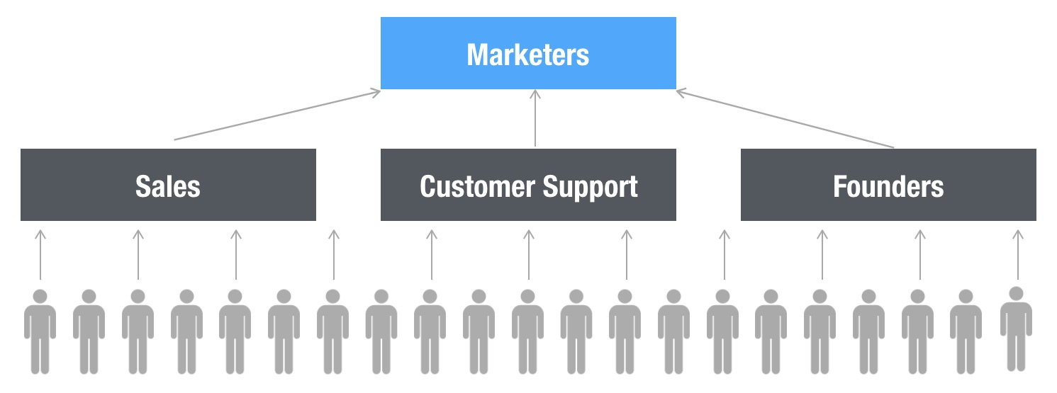 Content marketers are one level removed from customers