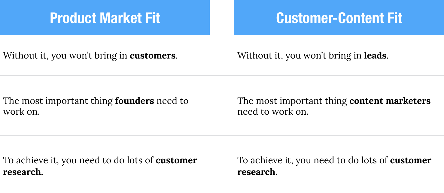 Customer content fit vs product market fit