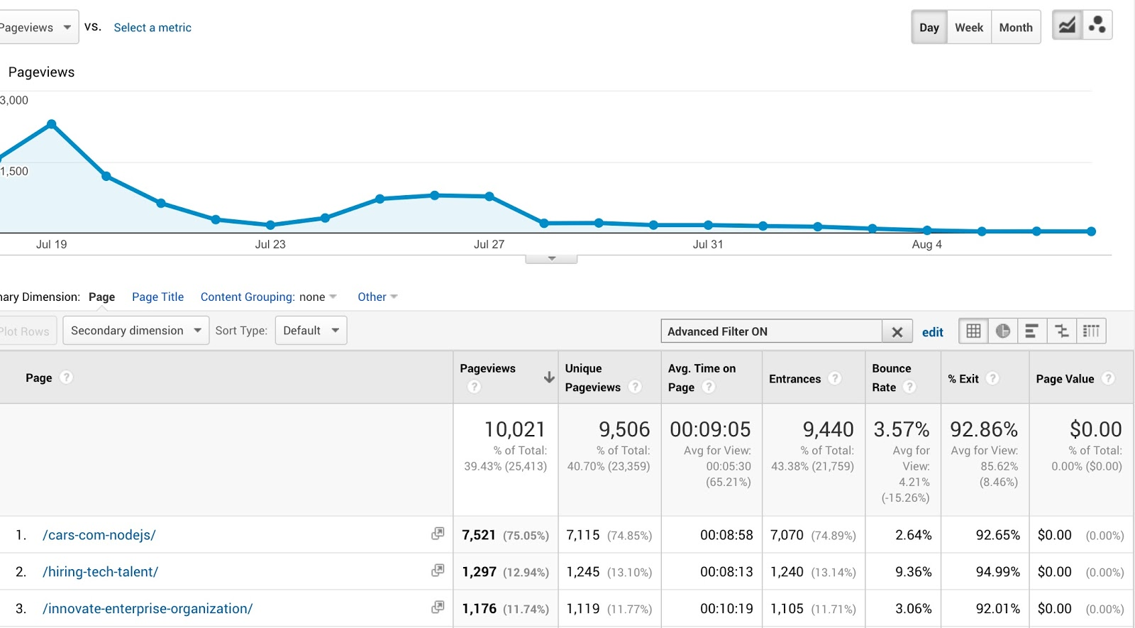Pages Analytics