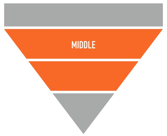 middle of funnel content strategy