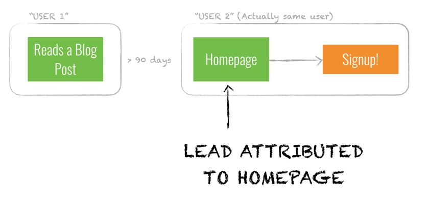 Leads incorrectly get attributed to the homepage