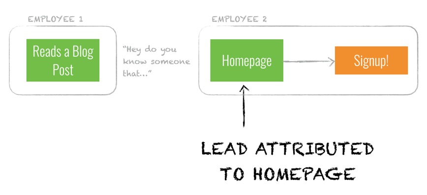 Word of mouth is one of the several ways in which leads can be attributed to the homepage