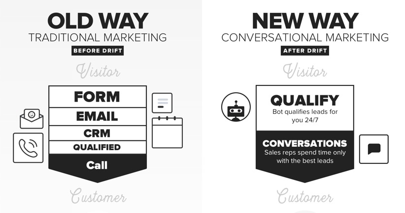 OLD WAY of Traditional Marketing vs the NEW WAY of Conversational Marketing