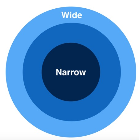 Wide vs Narrow graph