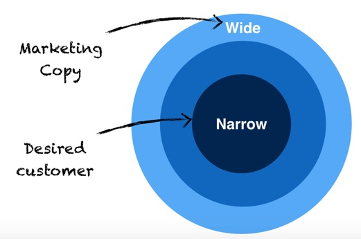 Wide vs Narrow - be sure to know which is better for you