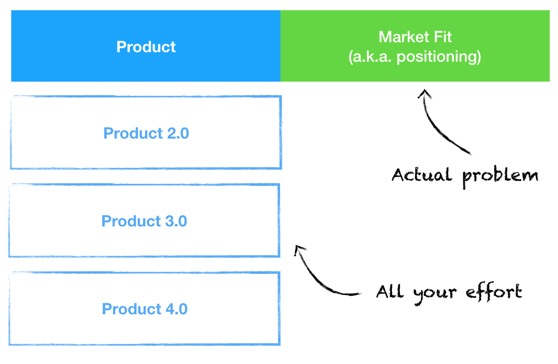 A chart showing Product on the left (with all of your effort) and Market Fit (the actual problem)