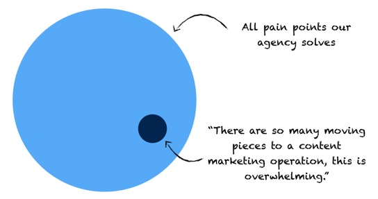 Positioning means choosing a key pain point to emphasize