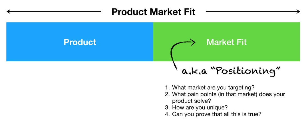 "A Product Market Fit chart that displays ""Product"" on the left and ""Market Fit"" (a.k.a. ""Positioning"") on the right."
