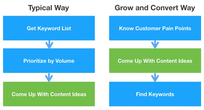 Content Ideation: the Typical Way vs the Grow and Convert Way