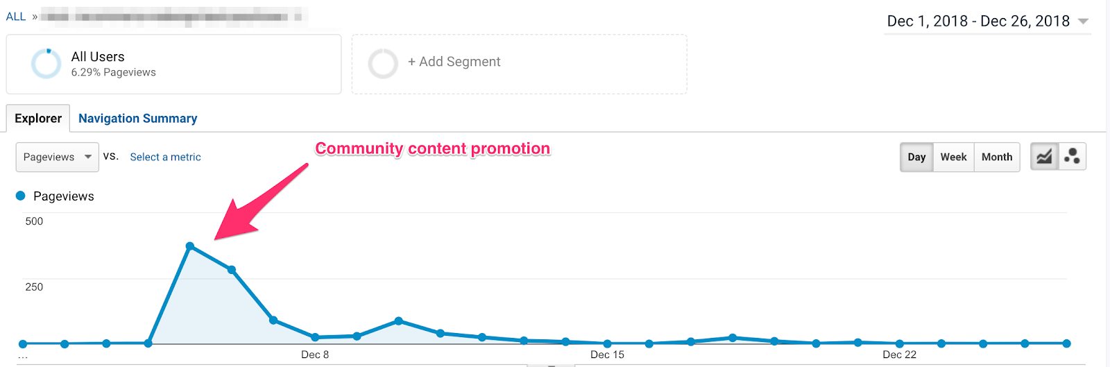 communitycontentpromotionresults