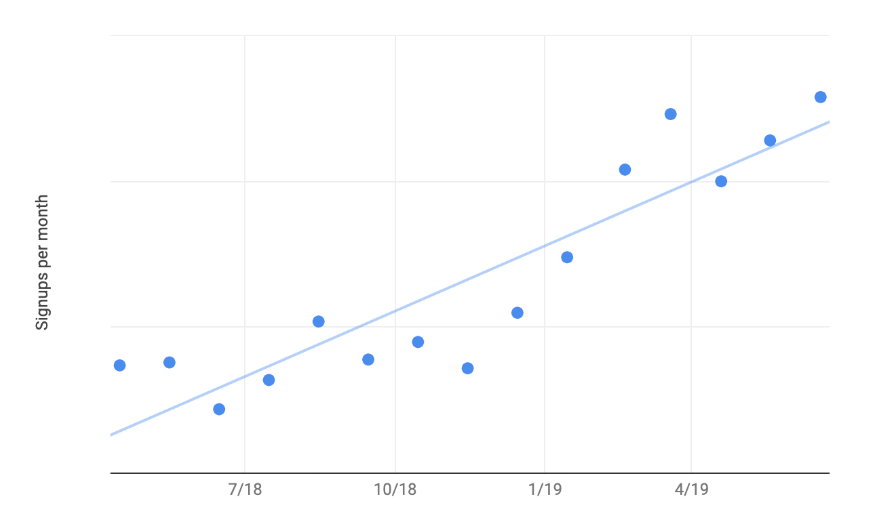 A chart showing our growth in signups per month for one of our clients