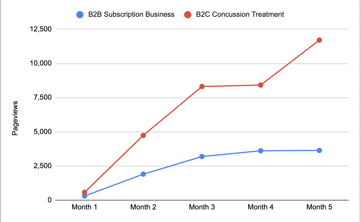 B2B subscription vs b2c service business traffic