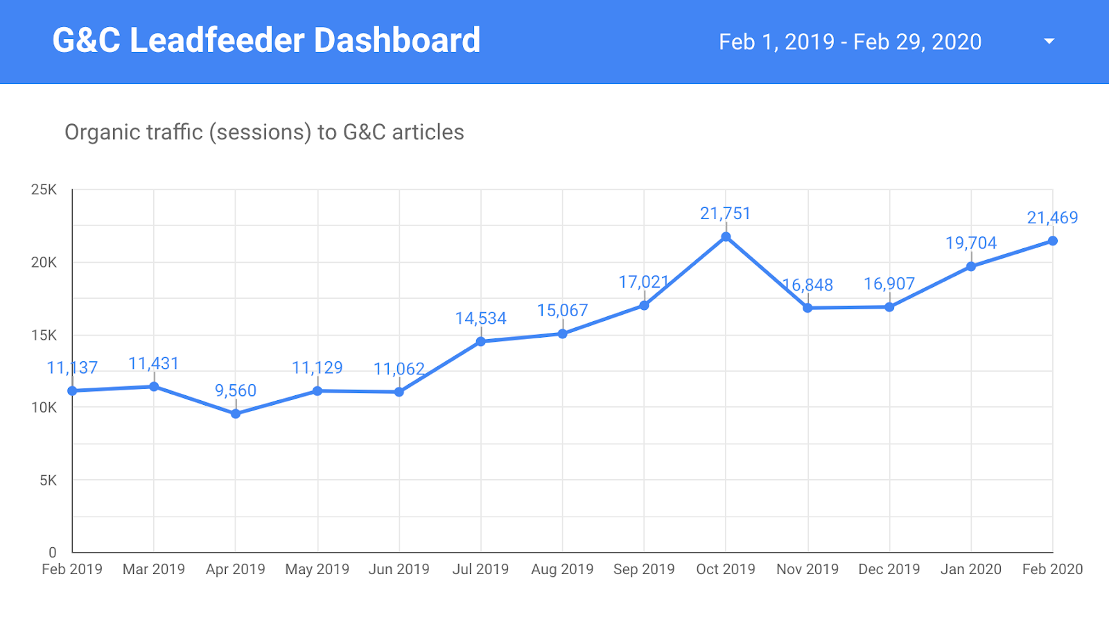 Leadfeeder organic traffic growth