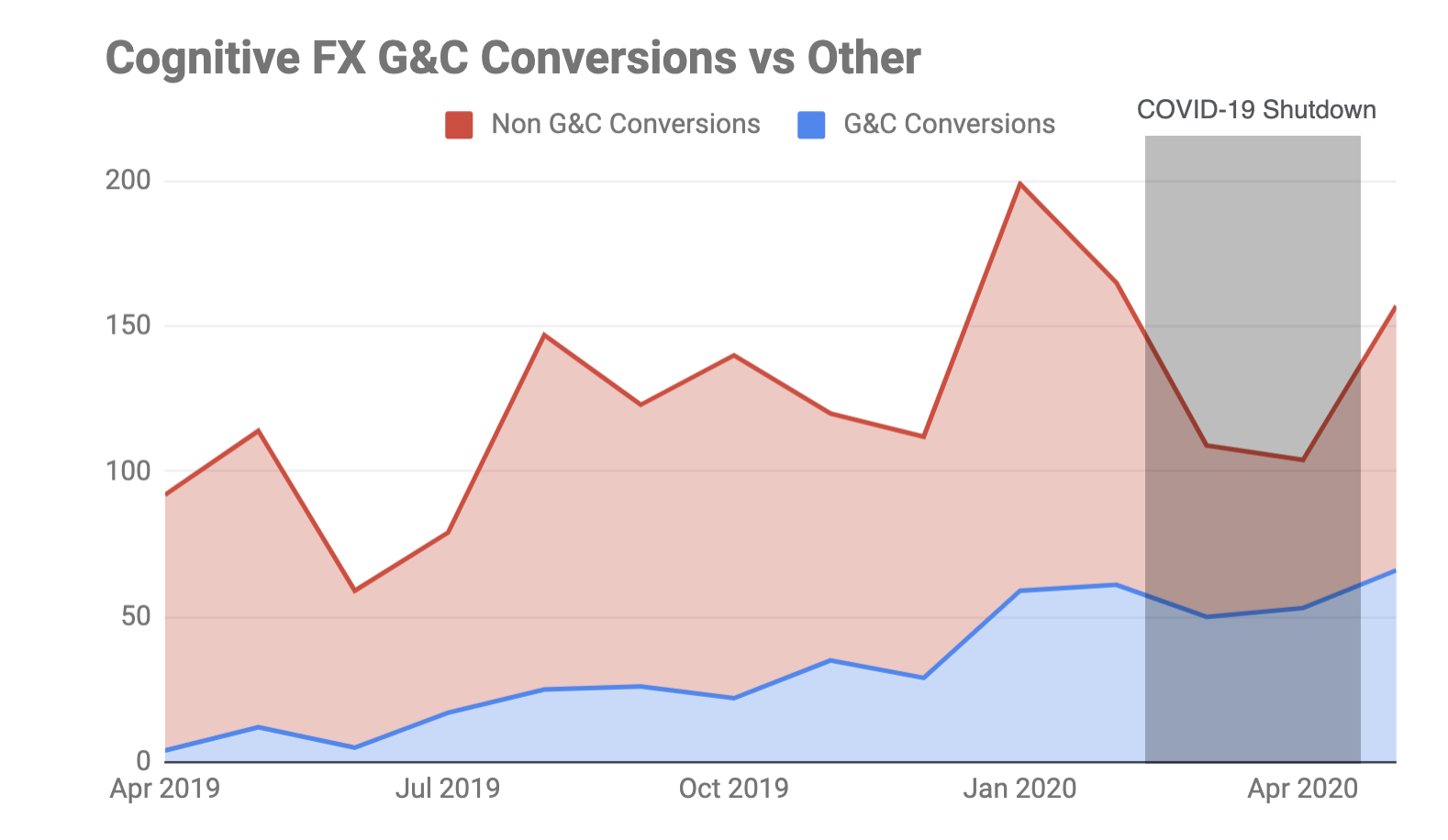 Grow and Convert Conversions vs. other sources