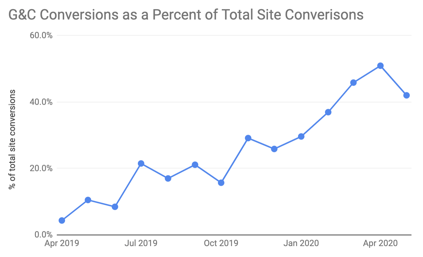 Grow and Convert as a percent of total site conversions