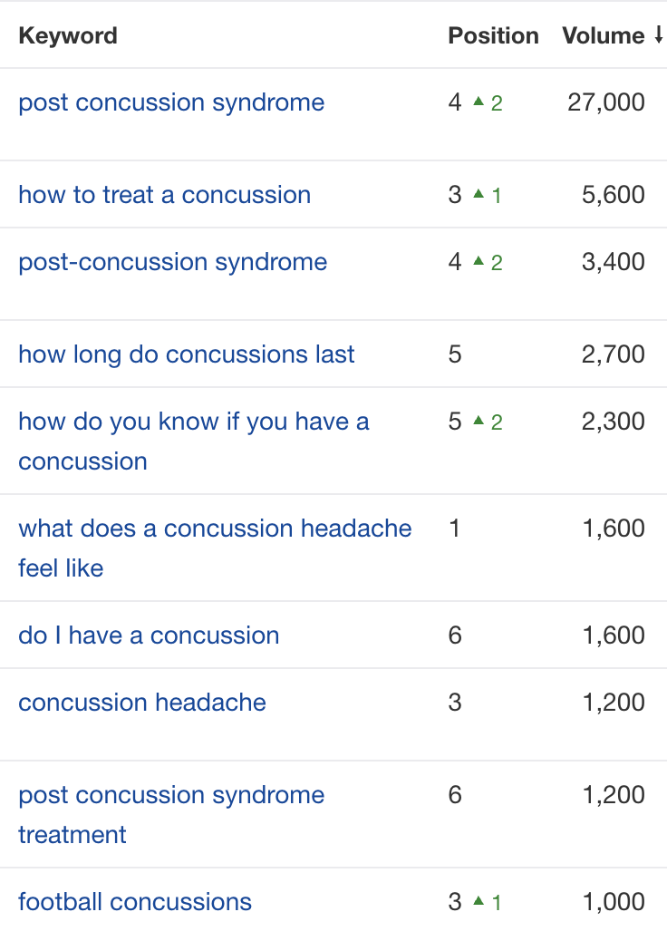 concussion keywords G&C ranks for
