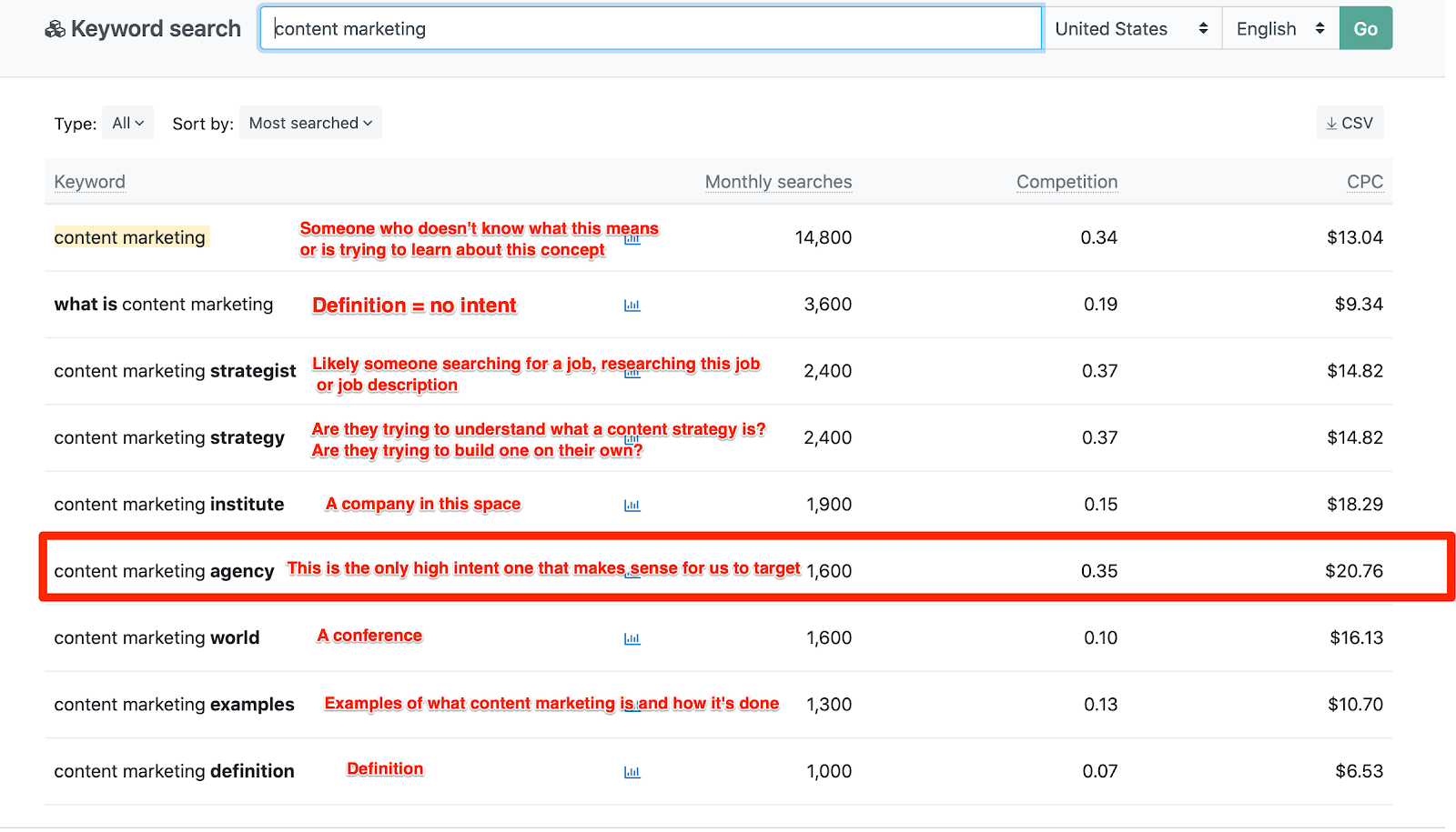 content marketing Keyword search