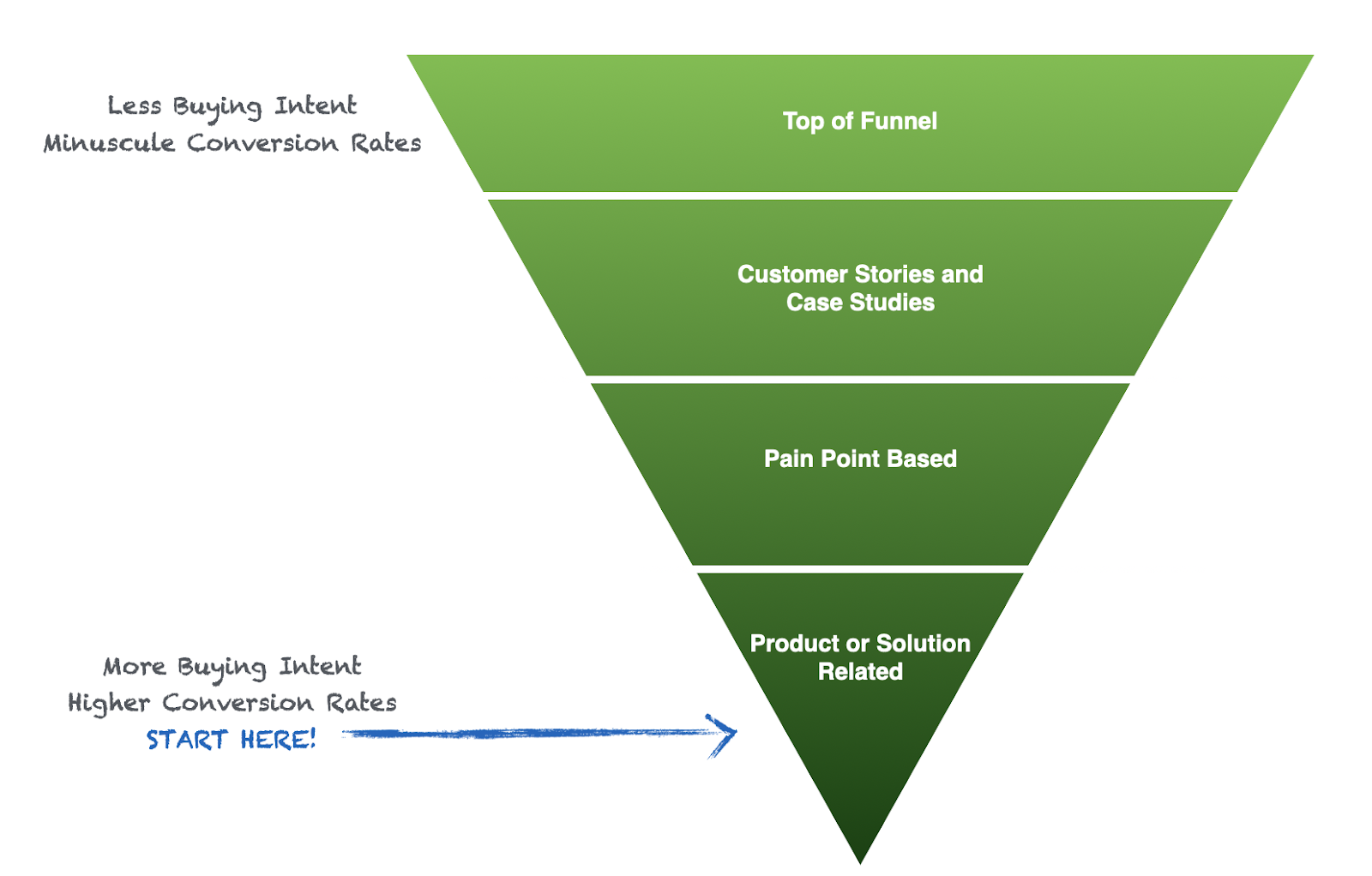 pain point SEO funnel