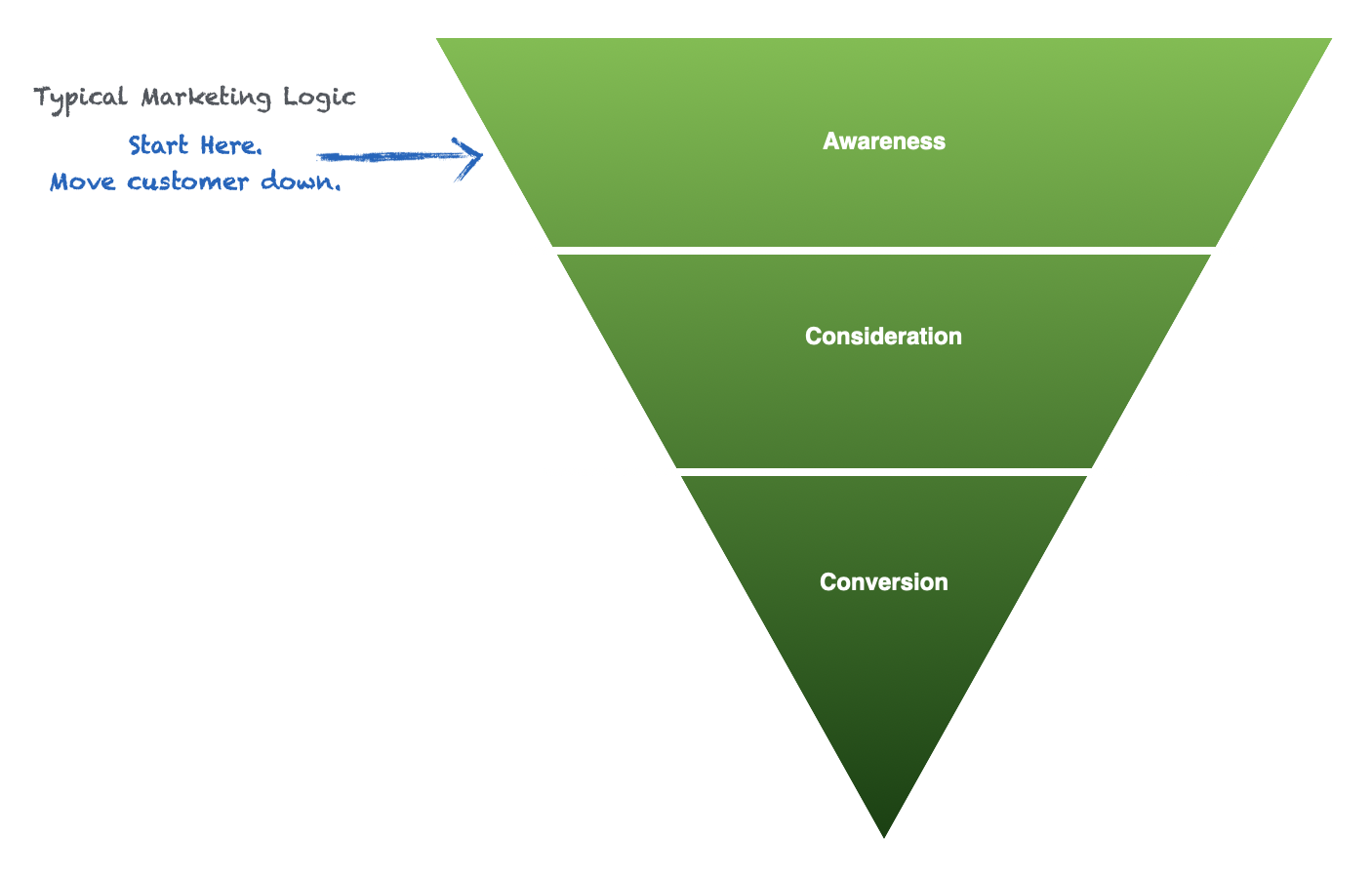 top-of-funnel-content-marketing