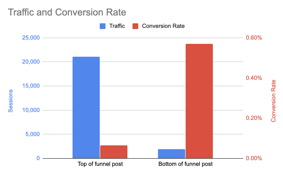 conversion rate top of the funnel and bottom of the funnel blog posts