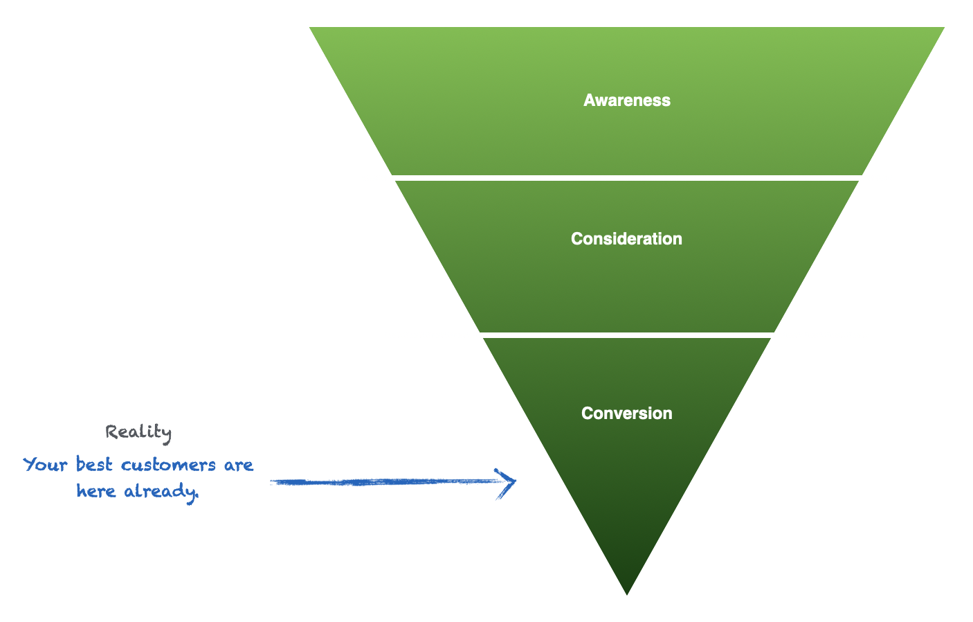bottom-of-funnel-content-marketing